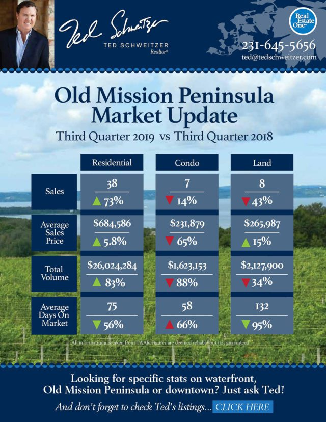 Old Mission Peninsula Real Estate by the Numbers, 2019 vs 2018