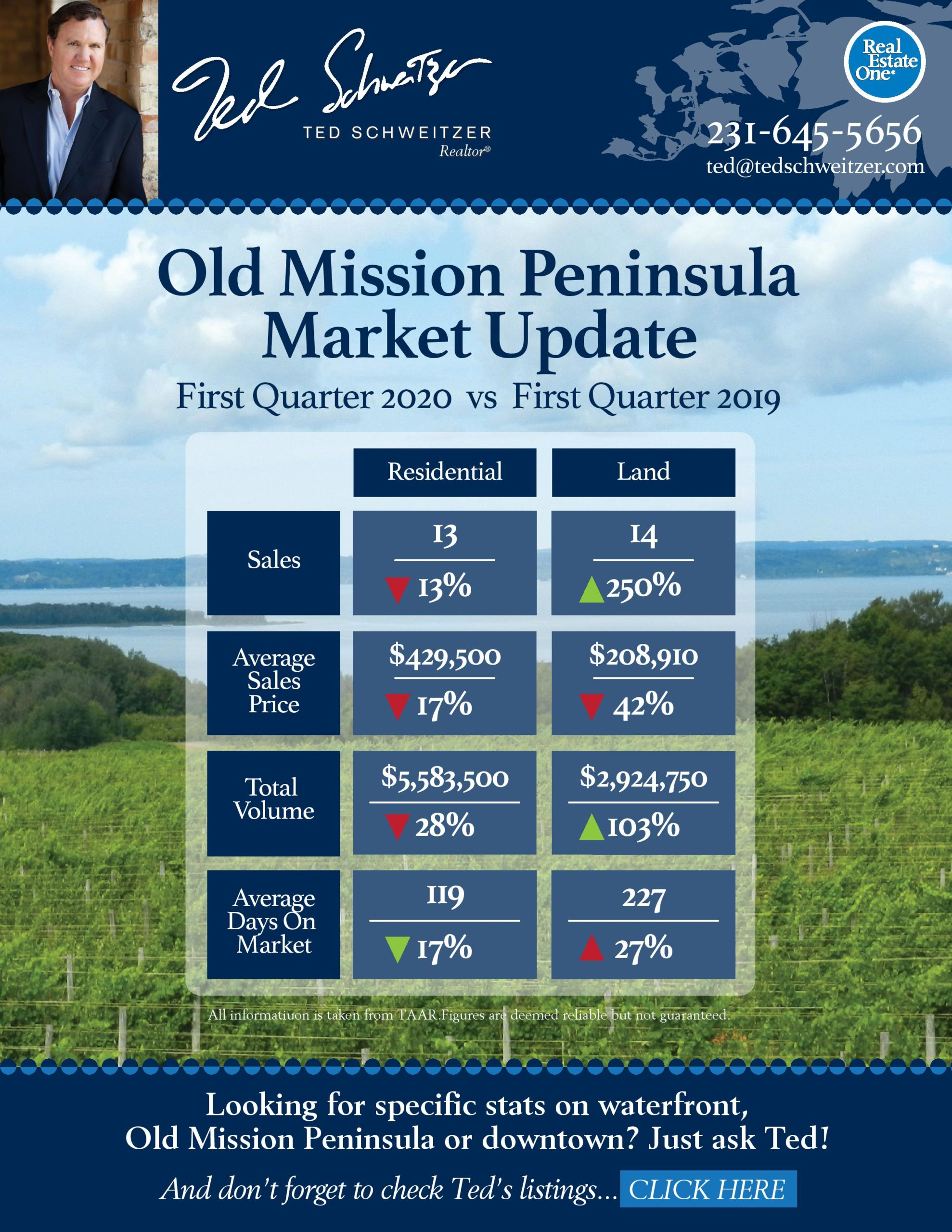 Old Mission Peninsula Real Estate Market via Ted Schweitzer of Real Estate One in Traverse City