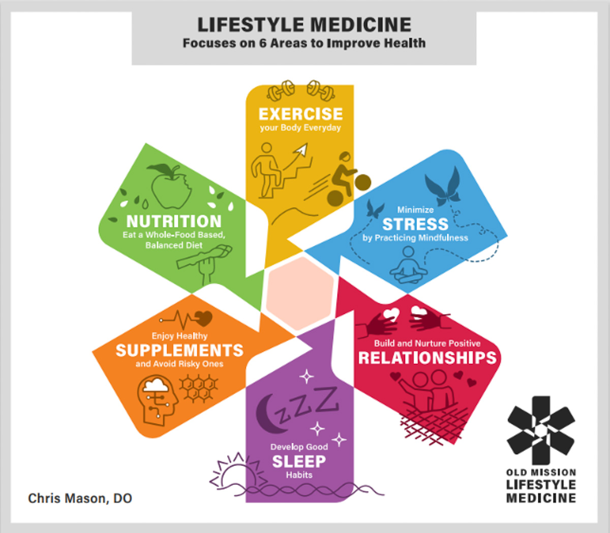 Six elements of Lifestyle Medicine, an approach embraced by Old Mission Lifestyle Medicine on the Old Mission Peninsula